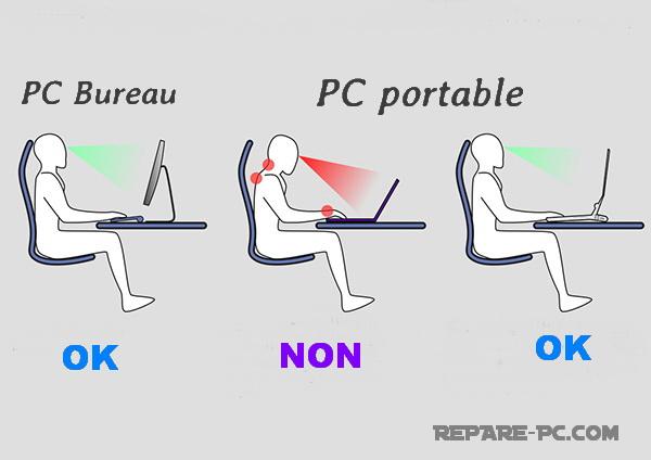 Conseils Fatigue Des Yeux Fatigue Oculaire Sur Ordinateur Pc Dépannage Informatique Saint Maur Nogent Sur Marne Le Perreux Repare Pc Com